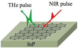 Rice and Osaka researchers have come up with a simple method to find contaminants on atom-thick graphene. By putting graphene on a layer of indium phosphide, which emits terahertz waves when excited by a laser pulse, they can measure and map changes in its electrical conductivity.Credit: Rice and Osaka universities