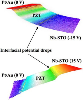 Electrostatic potential landscapes reconstructed from electron holography data with 15 volts of positive or negative current applied to the substrate (Nb-STO). The much steeper potential drop from the +15 V signifies a higher electric field, whereas the -15 V yielded a much flatter curve�indicating the charge asymmetry within the material.