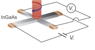 Tunable spin Hall angle device based on GaAs through field induced intervalley repopulation
