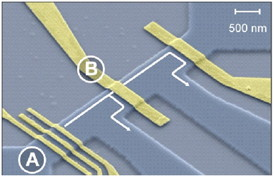 Etched semiconducting channel with electron source (A) and barrier (B). The electron pairs are emitted by the source and split at the barrier into two separate electric conductors (arrow). Fig.: PTB