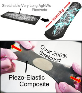 Top row shows schematics of hyper-stretchable elastic-composite generator (SEG) enabled by very long silver nanowire-based stretchable electrodes. The bottom row shows the SEG energy harvester stretched by human hands over 200% strain.