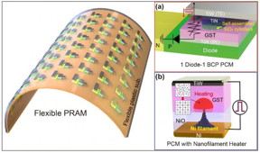 Low-power nonvolatile PRAM for flexible and wearable memories enabled by (a) self-assembled BCP silica nanostructures and (b) self-structured conductive filament nanoheater.