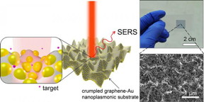 Illustration of SERS enhancement from a crumpled graphene-Au nanoparticles hybrid structure. Raman spectrum is enhanced the most when the target molecule is situated at the center of Au nanoparticles in valley of crumpled graphene as depicted in inset.