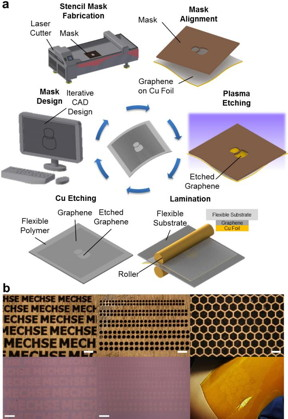 a) This is a schematic illustration of the one-step polymer-free approach to fabricate patterned graphene on a flexible substrate. A stencil mask is designed by computer-aided design software and fabricated by a laser cutter. The fabricated mask is aligned on the as-grown CVD graphene on a Cu foil, and the exposed graphene region is removed by oxygen plasma. The patterned graphene is laminated onto a flexible substrate, followed by etching of the copper foil. b) Optical microscope images and photographs of various stencil masks with sophisticated micro-scale features (top row) and corresponding graphene array patterns transferred onto SiO2 substrate and flexible Kapton film (bottom row). All scale bars: 300 μm.