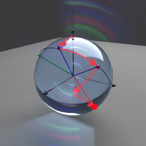 The unknown quantum state is shown as a red dot on the Bloch sphere. The algorithm estimates the gradient performing measurements with the green and purple projectors, updates the current estimate of the state (red line), and repeats until the desired accuracy is achieved.
