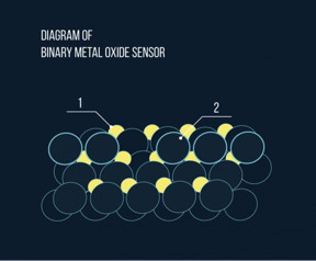 This is a schematic representation of a binary sensor based on two metal oxides, with the nanoparticles of the catalytically active component (1) in yellow and the nanoparticles of the electron donor component (2) represented by the unshaded circles.