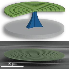 Researchers created an optomechanical silicon bullseye disk that traps optical waves in the outermost ring via total internal reflection while the radial groves confine the mechanical waves to the same area.