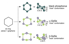 This is the building blocks of graphene, black phosphorus, α-GeSe, and β-GeSe.