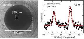 (left) This is a picture of a front cone, a circular cone-shaped spectrometer component, taken from above. The 30 μm aperture created at the tip is the port where photoelectrons enter the spectrometer. (right) The peaks represent the photoelectron spectroscopic signals of gold thin film detected under atmospheric pressure of air.