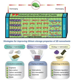 Strategies for improving the lithium storage properties of 2D nanosheets.