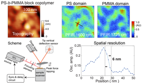 The lower portion of this image by Xiaoji Xu's group shows the operational scheme of peak force infrared (PFIR) microscopy. The upper portion shows the topography of nanoscale PS-b-PMMA polymer islands on a gold substrate. (Image courtesy of Xiaoji Xu)