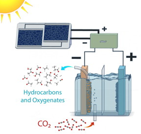 This is a schematic of a solar-powered electrolysis cell which converts carbon dioxide into hydrocarbon and oxygenate products with an efficiency far higher than natural photosynthesis. Power-matching electronics allow the system to operate over a range of sun conditions.