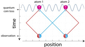Two atoms, initially prepared in different locations, exchange their positions along the blue path, whereas no exchange occurs along the red path. In quantum mechanics, it is possible that the atoms take simultaneously both ways. As a result of such a tricky manipulation, it is fundamentally impossible at the end to determine the origin of the atoms, and their spin orientations (denoted by arrows) become entangled.
