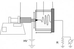 A diagram of the device used to produce the fibers shows a heated syringe (left) through which the solution is extruded, and a chamber (right) where the strands are subjected to an electric field that spins them into the highest performing polyethylene fibers ever made.