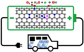 Simulations by Rice University scientists show how carbon nanomaterials may be optimized to replace expensive platinum in cathodes for electricity-generating fuel cells for transportation and other applications. (Credit: Yakobson Research Group/Rice University)