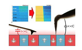 Side view of the two types of AFM probes used. The one at the right is a ultra-
