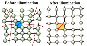 Constant illumination was found to relax the lattice of a perovskite-like material, making it more efficient at collecting sunlight and converting it to energy. The stable material was tested for solar cell use by scientists at Rice University and Los Alamos National Laboratory.