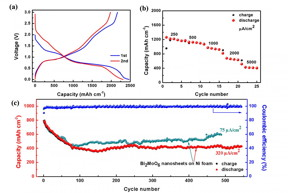 Fig. (a) are the galvanostatic charge-discharge curves of BNAs integrated electrode at a current density of 25 μA cm-2 . The 1st, 2nd discharge capacities of BNAs integrated electrode are 2471.5, 2311.7 μAh·cm-2 (1861.8, 1741.4 mAh g-1). Fig. (b) reveals the rate capability of BNAs integrated electrode at current densities of 250, 500, 1000, 2000, 5000 μAh·cm-2 respectively. The discharge capacities are 1219, 1128, 972, 678, 430 μAh·cm-2 (918.2, 849.7, 732.2, 510.7, 323.9 mAh g-1), respectively. Fig. (c) shows the cycling stability of BNAs integrated electrodes. Reversible capacity of BNAs integrated electrodes can maintain a capacity of 410 μAh·cm-2 (308.8 mAh g-1, at a current density of 320 μAh·cm-2) after 600 cycles. When the current density was 75 μAh·cm-2, the electrode exhibits a high capacity of 600 μAh·cm-2 (451.9 mAh g-1) after 500 cycles. The above results show that the integration of active material and current collector can greatly improve the capacity, rate ability and cyclical stability of the battery.