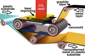 Roll-to-roll laser-induced superplasticity, a new fabrication method, prints metals at the nanoscale needed for making electronic devices ultrafast. (Purdue University image/Ramses Martinez)