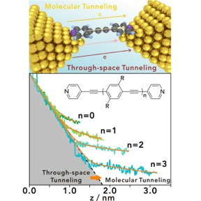 The tunneling leakage is a major quantum obstacle which hinders further miniaturization of electronic devices. To explore the miniaturization limits of molecular electronics, the oligo(aryleneethynylene) (OAE) molecules were employed to investigate the transition between through-space tunneling and molecular tunneling. For the shortest OAE molecule, the intrinsic single-molecule charge transport can be outstripped from tunneling leakage at 0.66 nm, suggesting the potential to push the miniaturization limit of molecular electronic devices to the angstrom scale.