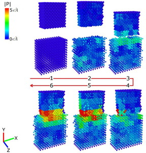 These images show how the surfaces of magnesia (top block) and barium titanate (bottom block) respond when they come into contact. The resulting lattice deformations in each object contributes to the driving force behind the electric charge transfer during friction.