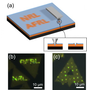 (a) Illustration showing an AFM tip indenting the TMD/polymer structure to introduce local strain. (b) Patterned single photon emission in WSe2 induced by AFM indentation of the letters 'NRL' and 'AFRL'. (c) AFM indents produce single photon emitter 'ornaments' on a monolayer WSe2 'Christmas tree.'