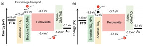 Schematic illustration the energy-level alignment between the device components with (a) FTO-AB and (b) FTO-BA as the ETLs.