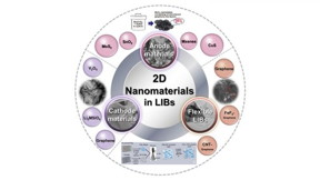 An overview illustration of the 2D nanomaterials with various structure and excellent performance utilized in lithium-ion batteries from three aspects of anode materials, cathode materials and flexible batteries.