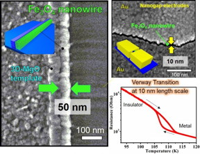 This is the concept of the study. The 3D Fe3O4(100) nanowire of 10 nm length scale on 3D MgO nanotemplate were produced using original nanofabrication techniques. The ultrasmall nanowire exhibited a prominent Verwey transition with lower defect concentration due to 3D nanoconfinement effect.