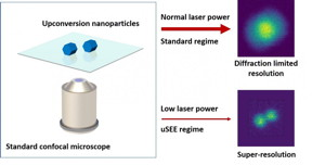 uSEE microscopy: Employing super-linear emitters (upconversion nanoparticles) in standard confocal microscopy can result in spontaneous 3D super-resolution imaging. Importantly for biology, and opposite to all other super-resolution techniques, the achieved sub-diffraction resolution is higher for lower excitation powers.