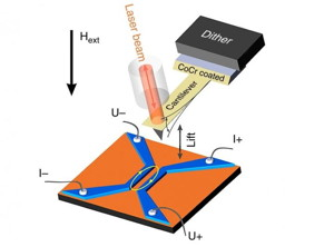 Experimental setup. The blue and orange indicate niobium and copper, respectively. The ellipse marks the area of ??the Josephson junction. The cobalt-chromium-coated tip oscillates, excited by a piezo element (dither). The optic fiber is used to read out the oscillations