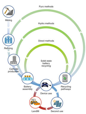 Illustration of various recycling methods with reference to direct battery recycling method proposed in solid state batteries. Image courtesy of Nature Nanotechnology