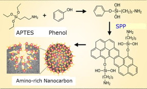 Synthesis process of nanocarbon adsorbent