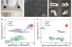 The cellulose nanofiber-derived bulk CNFP structural material and its characterization. (a) Photograph of large-sized CNFP with a volume of 320 × 220 × 27 mm3. (b) The robust 3D nanofiber network of CNFP. Numerous CNFs are intertwined with each other and combined together by hydrogen bonds. (c) Parts with different shapes of CNFP produced by a milling machine. (d) Ashby diagram of thermal expansion versus specific strength for CNFP compared with typical polymers, metals, and ceramics. (e) Ashby diagram of thermal expansion versus specific impact toughness for CNFP compared with typical polymers, metals, and ceramics. Copyright 2020, American Association for the Advancement of Science.