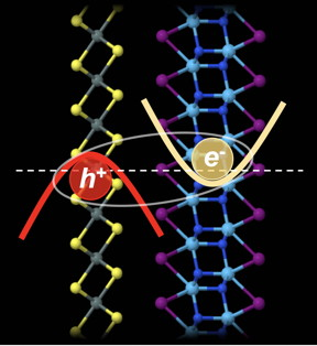 Rice University theorists determined that certain combinations of weakly bound 2D materials let holes and electrons combine into excitons at the materials' ground state. That combination can lead them to condense into a superfluidlike phase. The discovery shows promise for electronic, spintronic and quantum computing applications. (Credit: Yakobson Research Group/Rice University)