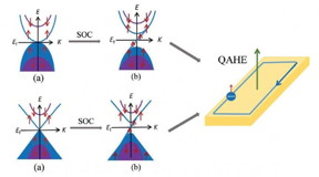 The band structures of parabolic and Dirac type SGS materials with spin-orbital coupling, which leads to the quantum anomalous Hall effect.