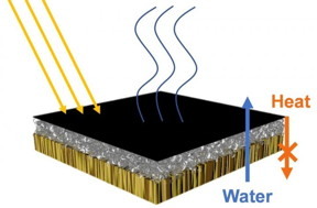 A solar steam generator has an upper layer (black) of light-absorbing carbon nanotubes, a middle layer (grey) of heat-insulating glass bubbles, and a bottom layer (brown) of water-transporting wood.