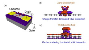 (a) Adsorbed CO2 molecules on graphene sensor (b) van der Waals (vdW) interaction between adsorbed molecules and graphene at zero electric field (c) vdW interaction between adsorbed molecules and graphene with electric field.