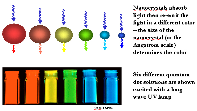Nanotechnology Now - Current Uses