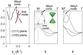Experimental verification of Weyl nodes in Cobalt disulfide, in comparison to the theoretical prediction.