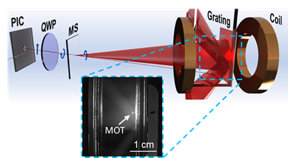 Credit: NIST