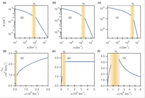 (a)-(c) show how the Seebeck coefficient varies for 1D, 2D and 3D materials, while (d)-(f) show the thermoelectric conductivity for the same systems. No major changes in the shape of the curves are seen for (a)-(c); drastic changes are seen for (d)-(e) beyond a threshold range marked in yellow, making thermoelectric conductivity a much more sensitive, unambiguous measure for dimensionality.  CREDIT Tokyo Metropolitan University